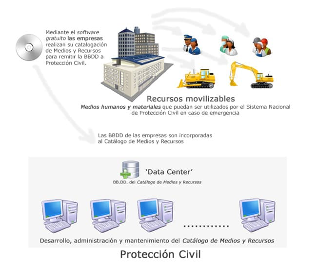 Esquema operatido del -Data Center-